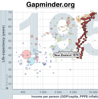 Gapminder World 2