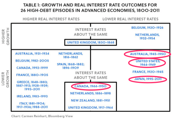 Of Debt Growth Interest Rates and History Bloomberg