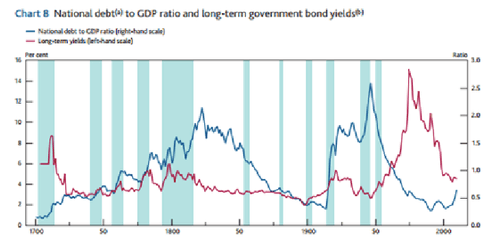 Three Centuries of Debt and Interest Rates NYTimes com