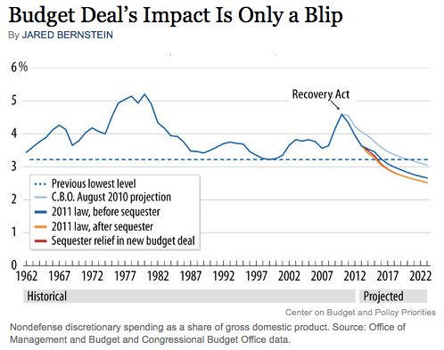 Budget Deal s Impact Is Only a Blip NYTimes com