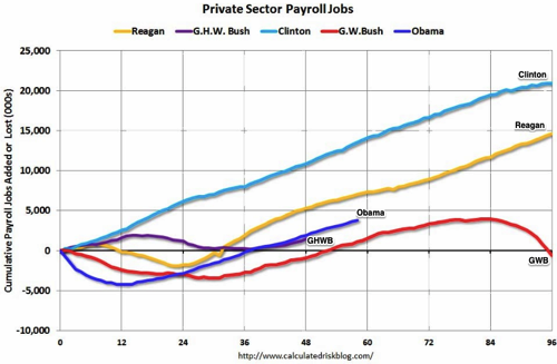 Calculated Risk Public and Private Sector Payroll Jobs Reagan Bush Clinton Bush Obama 2
