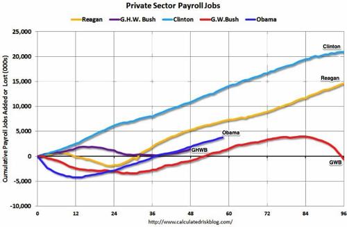 Calculated Risk Public and Private Sector Payroll Jobs Reagan Bush Clinton Bush Obama 2