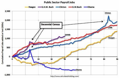 Calculated Risk Public and Private Sector Payroll Jobs Reagan Bush Clinton Bush Obama