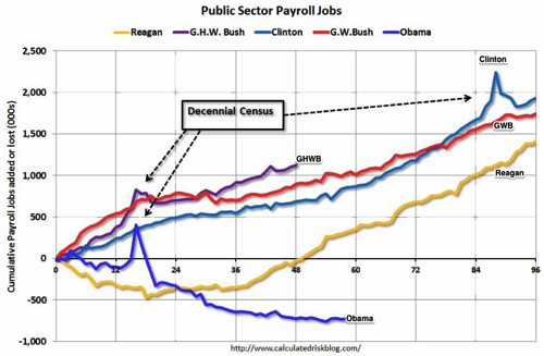 Calculated Risk Public and Private Sector Payroll Jobs Reagan Bush Clinton Bush Obama