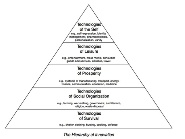 The Hierarchy of Innovation The Big Picture
