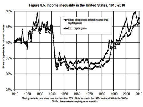 Capital in the Twenty-First Century by Thomas Piketty ...