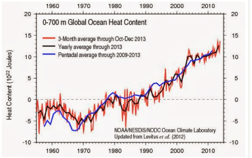 Quark Soup by David Appell Yet Another Large Jump in Ocean Warming