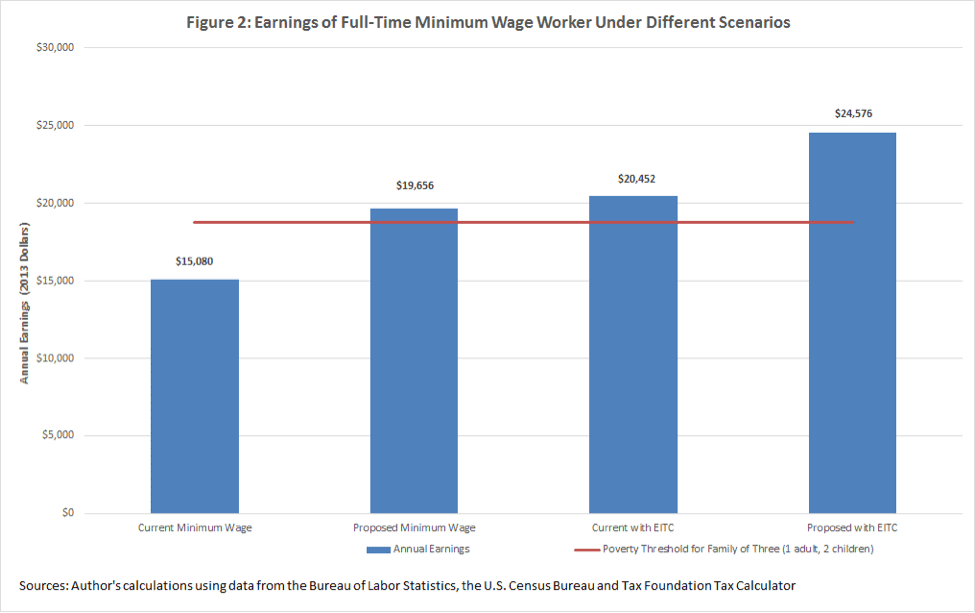 understanding how raising the federal minimum wage affects income  minwageearnings