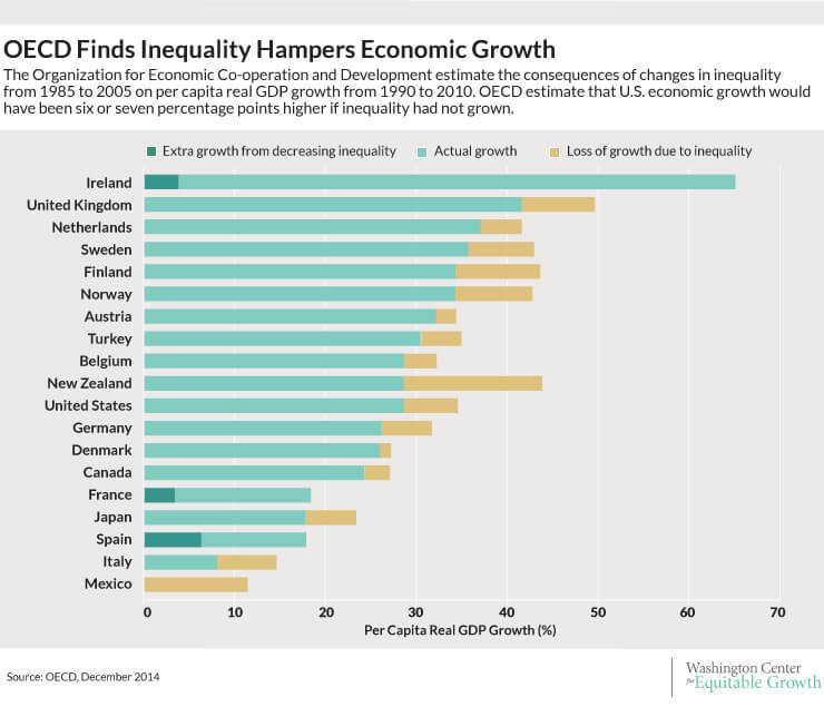 inequality and economic growth And economic growth in particular, the evolution in the concept of poverty is discussed followed by a section on the mechanical and empirical links between income poverty, inequality and.