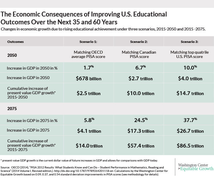 Economic Consequences of Improving Educational Outcomes