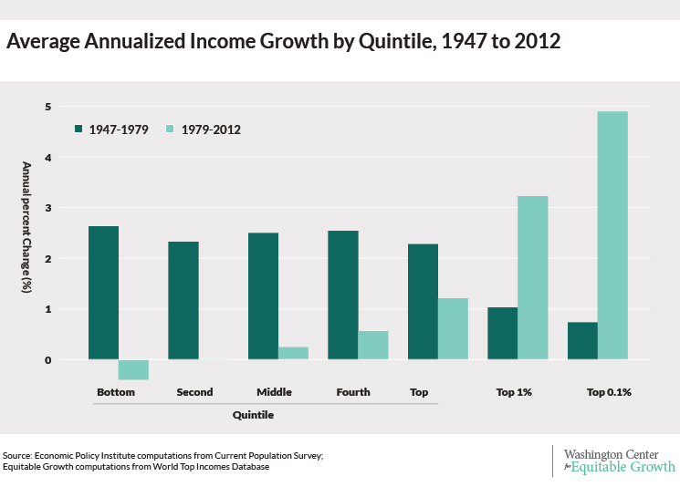 incomegrowth-quintile1