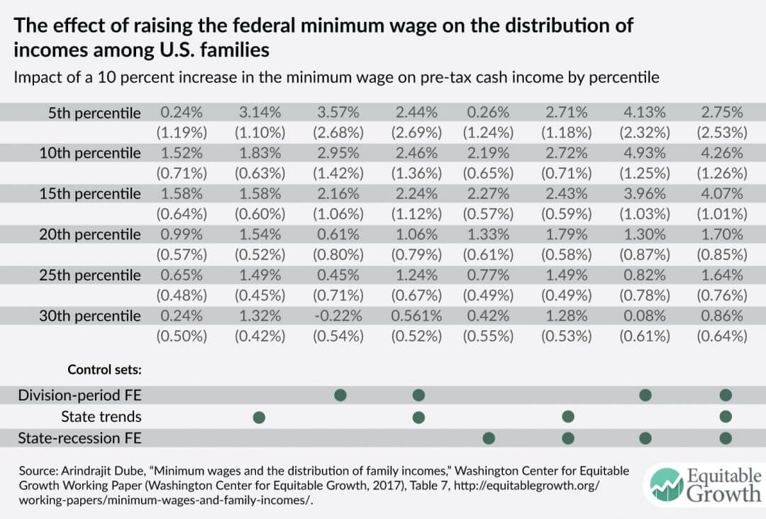 Minimum wages and the distribution of family incomes in the
