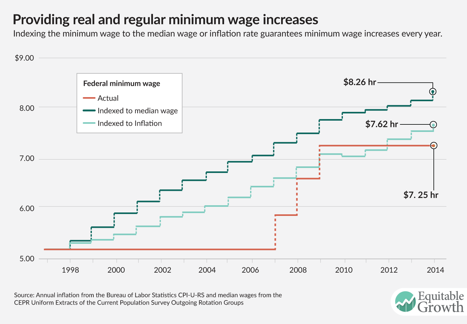 The importance of raising the minimum wage to boost broad