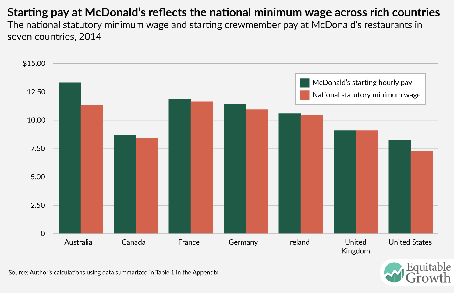 advantages of raising minimum wage