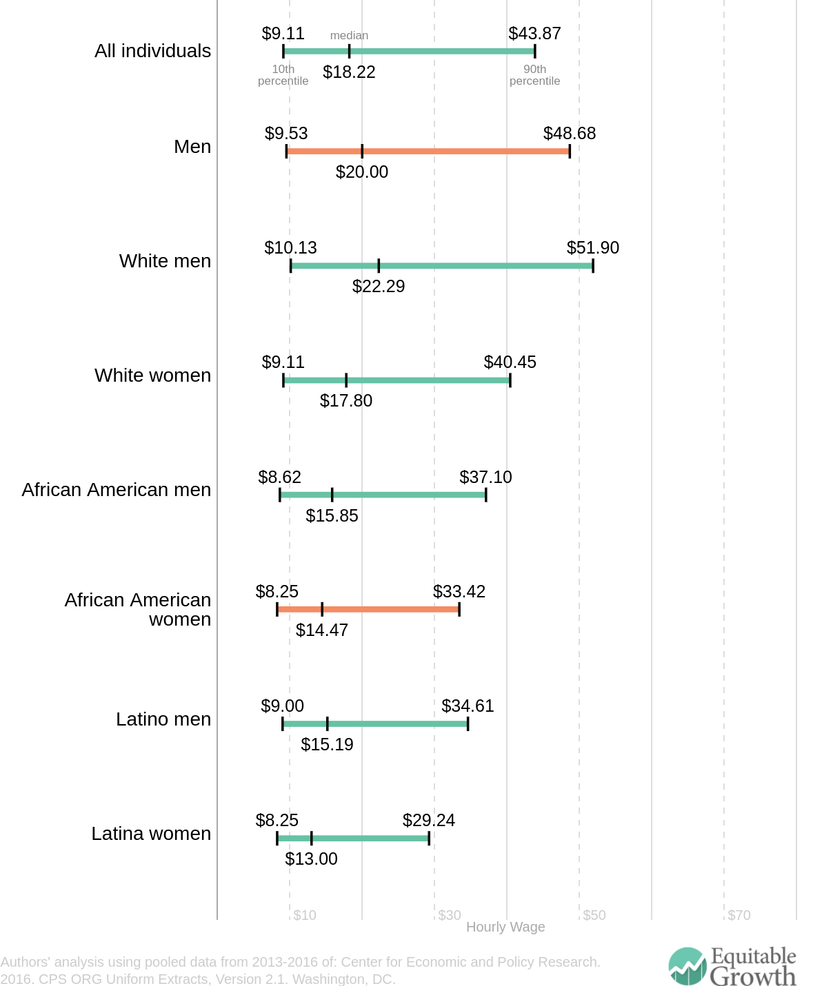 A glance at pay inequities for African American women's