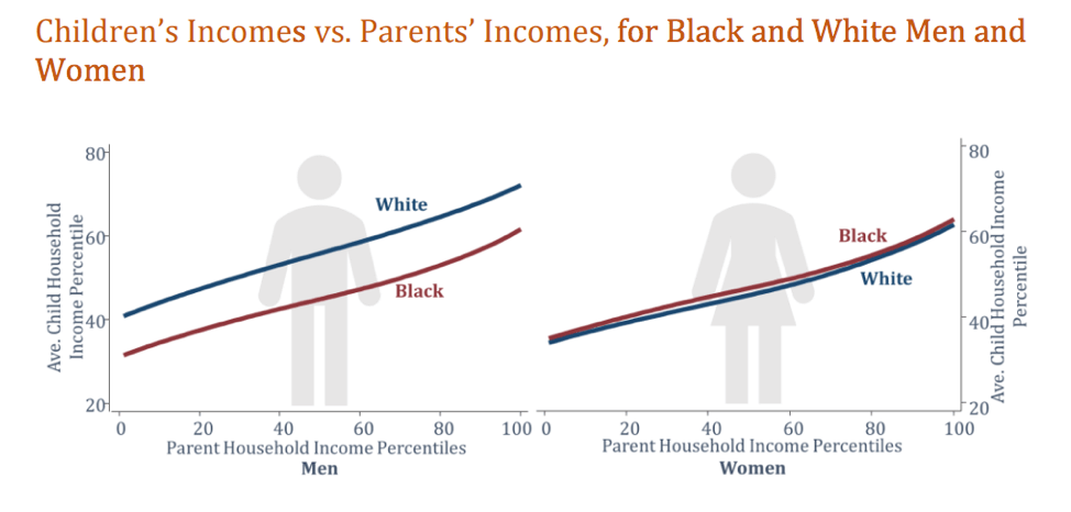 """Source: Raj Chetty and Nathaniel Hendren, """"Race and Economic Opportunity in the United States: Executive Summary"""" (Equality of Opportunity Project, 2018), available at http://www.equality-of-opportunity.org/assets/documents/race_summary.pdf."""