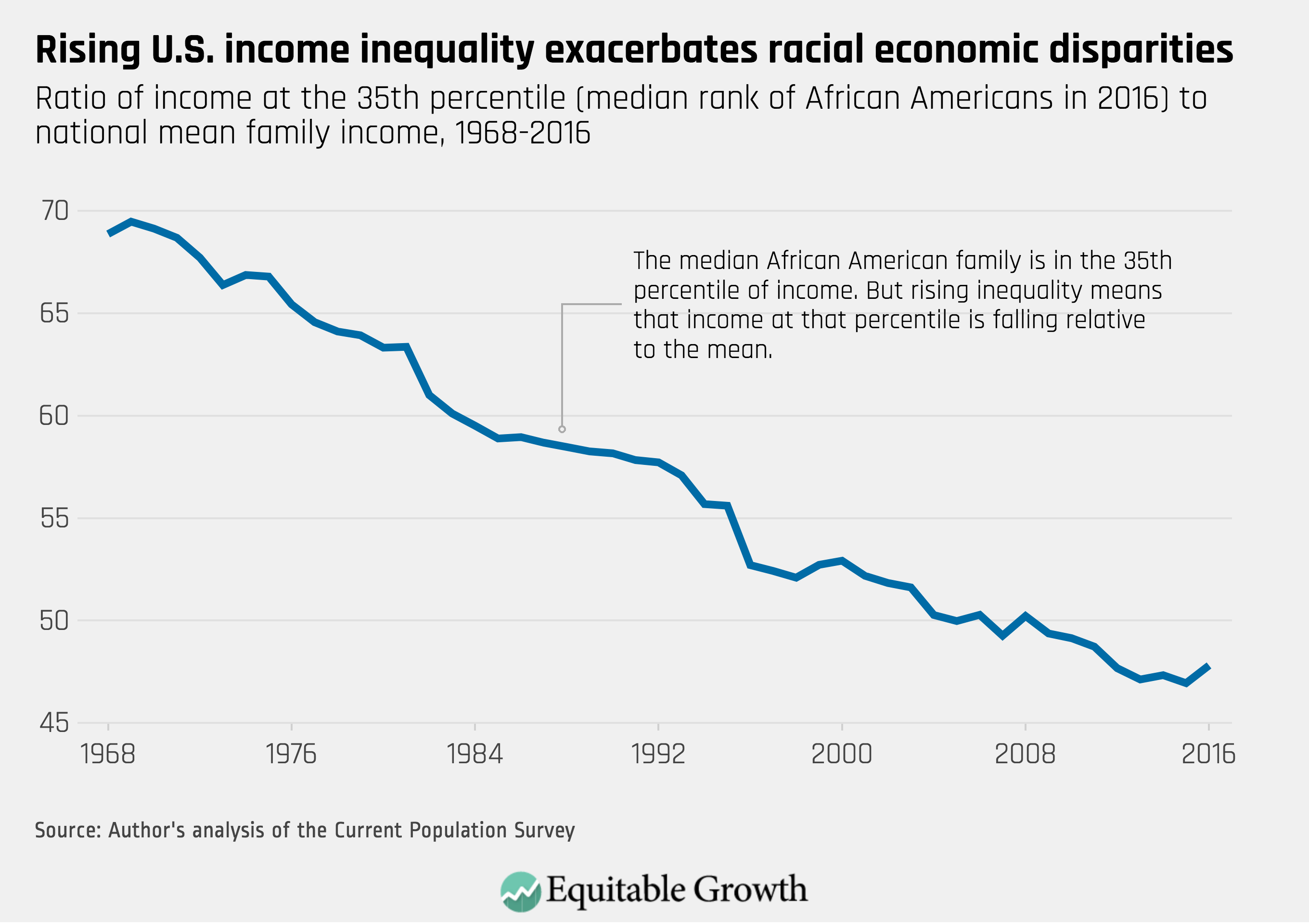 systematic inequality