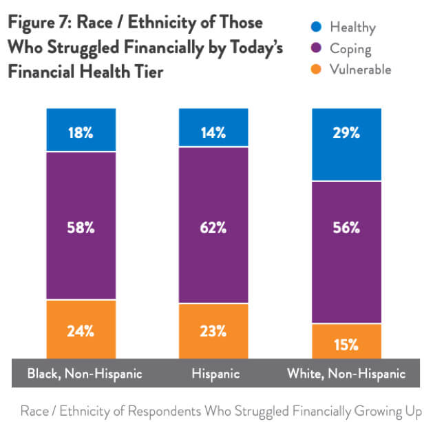 "Source: Center for Financial Services Innovation, ""U.S. Financial Health Pulse: 2018 Baseline Survey"" (2018), available at https://s3.amazonaws.com/cfsi-innovation-files-2018/wp-content/uploads/2018/11/20213012/Pulse-2018-Baseline-Survey-Results-11-16.18.pdf."