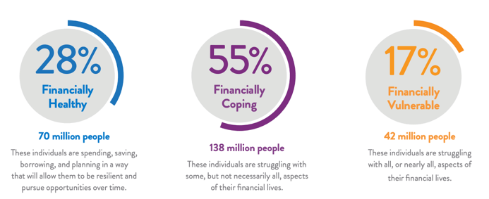 """Source: Center for Financial Services Innovation, """"U.S. Financial Health Pulse: 2018 Baseline Survey"""" (2018), available at https://s3.amazonaws.com/cfsi-innovation-files-2018/wp-content/uploads/2018/11/20213012/Pulse-2018-Baseline-Survey-Results-11-16.18.pdf."""