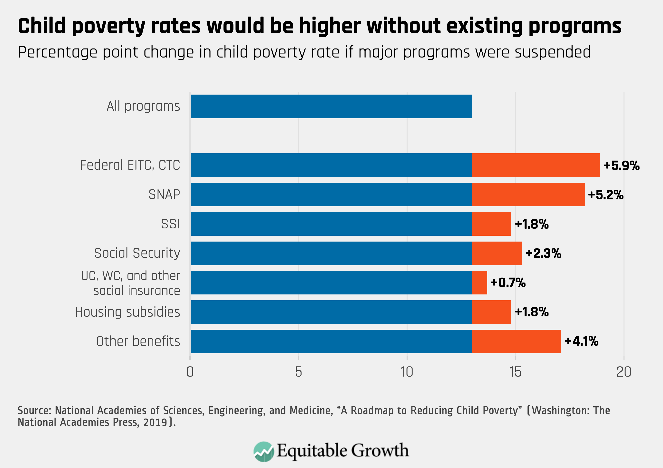 We Can Cut Child Poverty In The United States In Half In 10 Years Equitable Growth