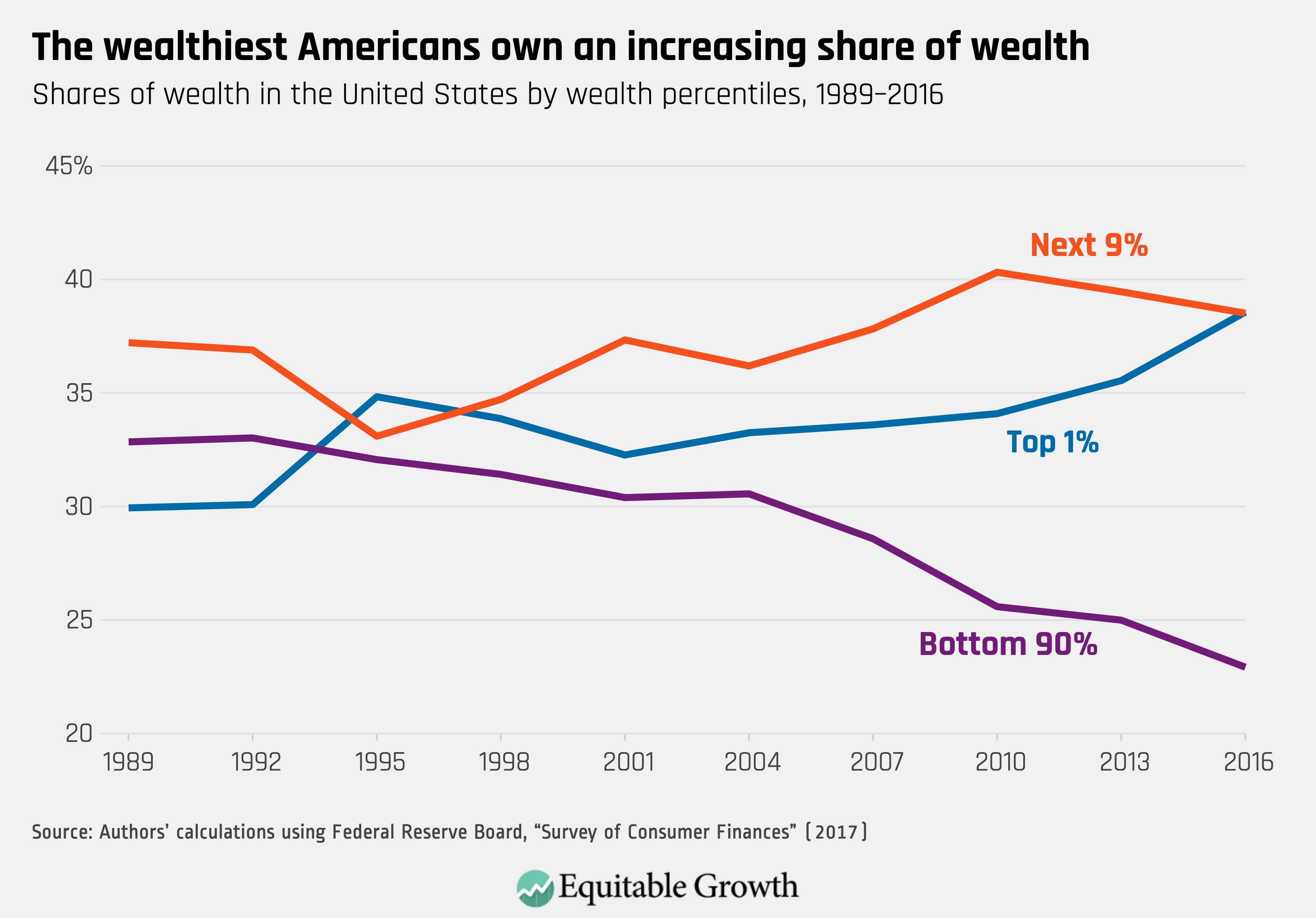 US wealth gap