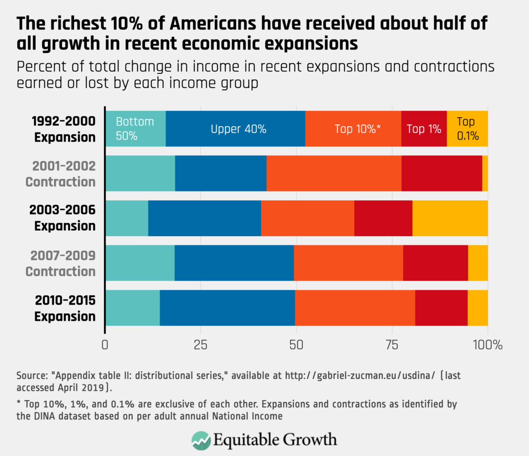 Percent of total change in income in recent expansions and contractions earned or lost by each income group