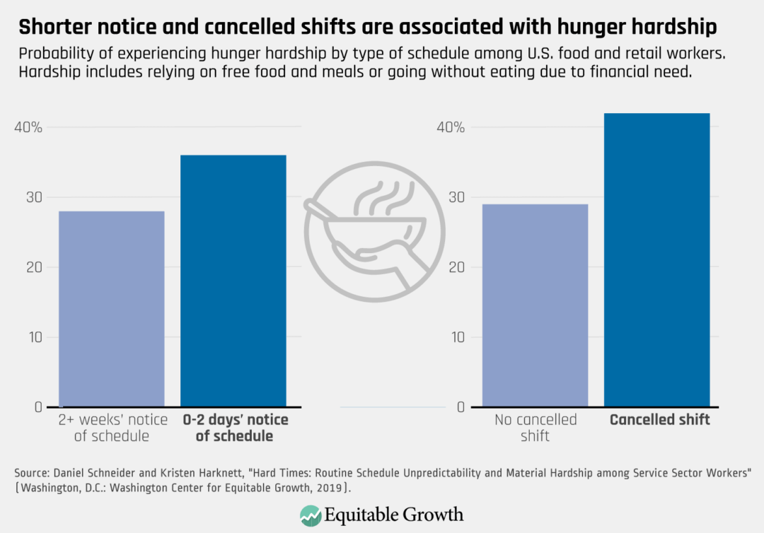 Probability of experiencing hunger hardship by type of schedule among U.S. food and retail workers.
