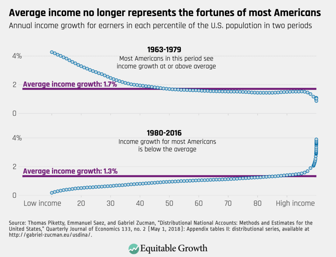 Annual income growth for earners in each percentile of the U.S. population in two periods