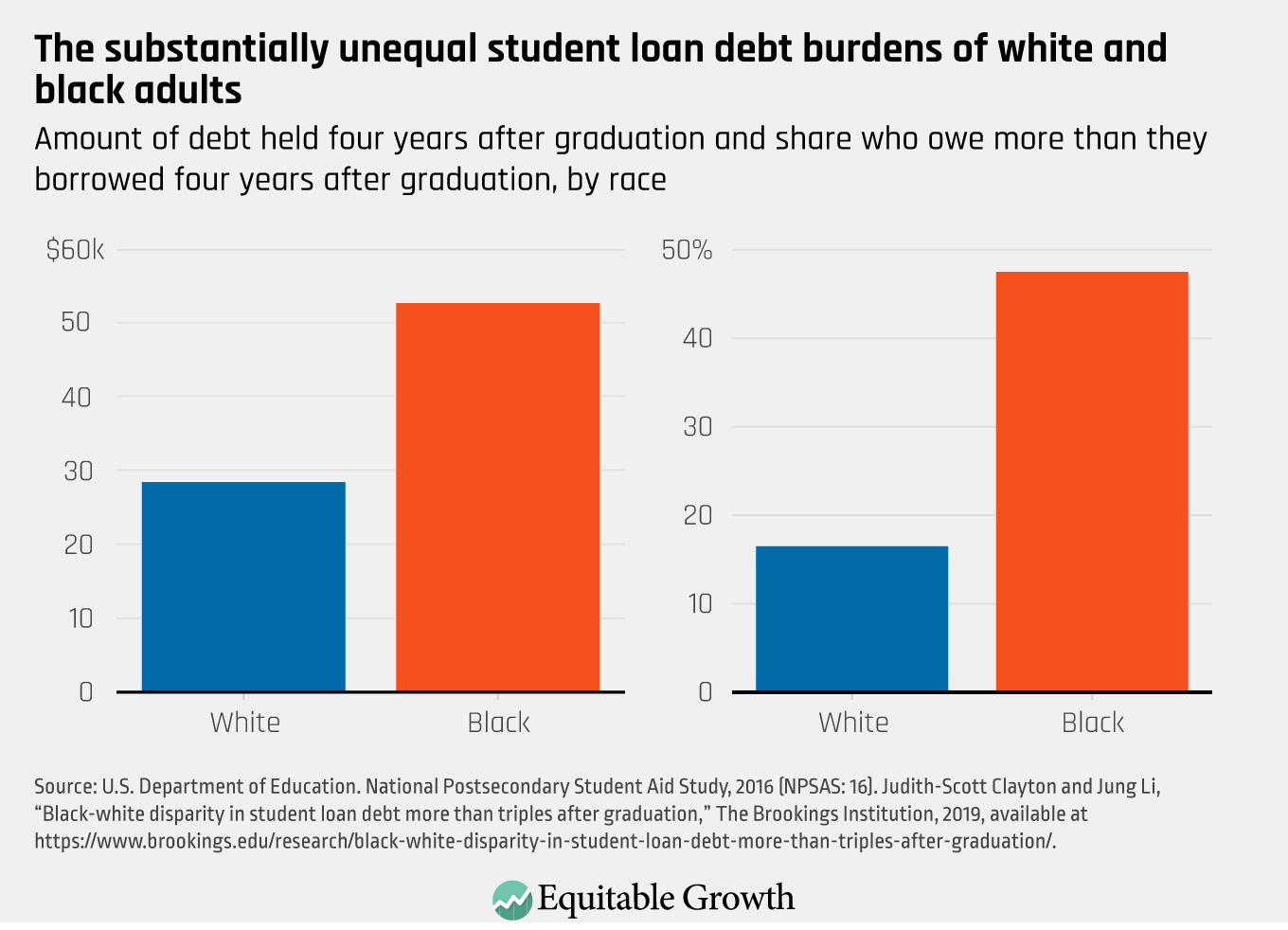 Promote Economic And Racial Justice Eliminate Student Loan Debt And Establish A Right To Higher Education Across The United States Equitable Growth