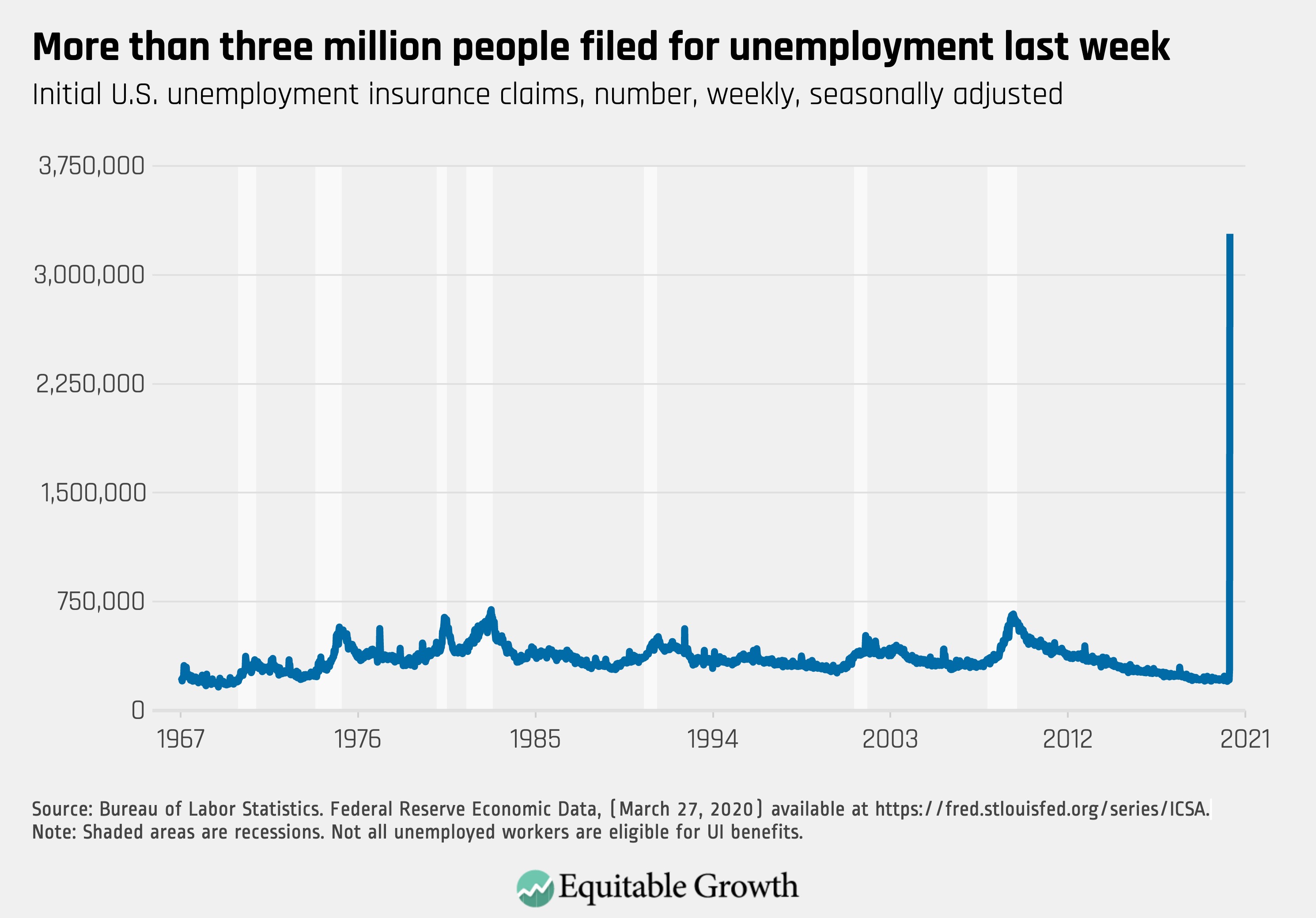 Graph on the amount of people who filed for unemployment within the last week