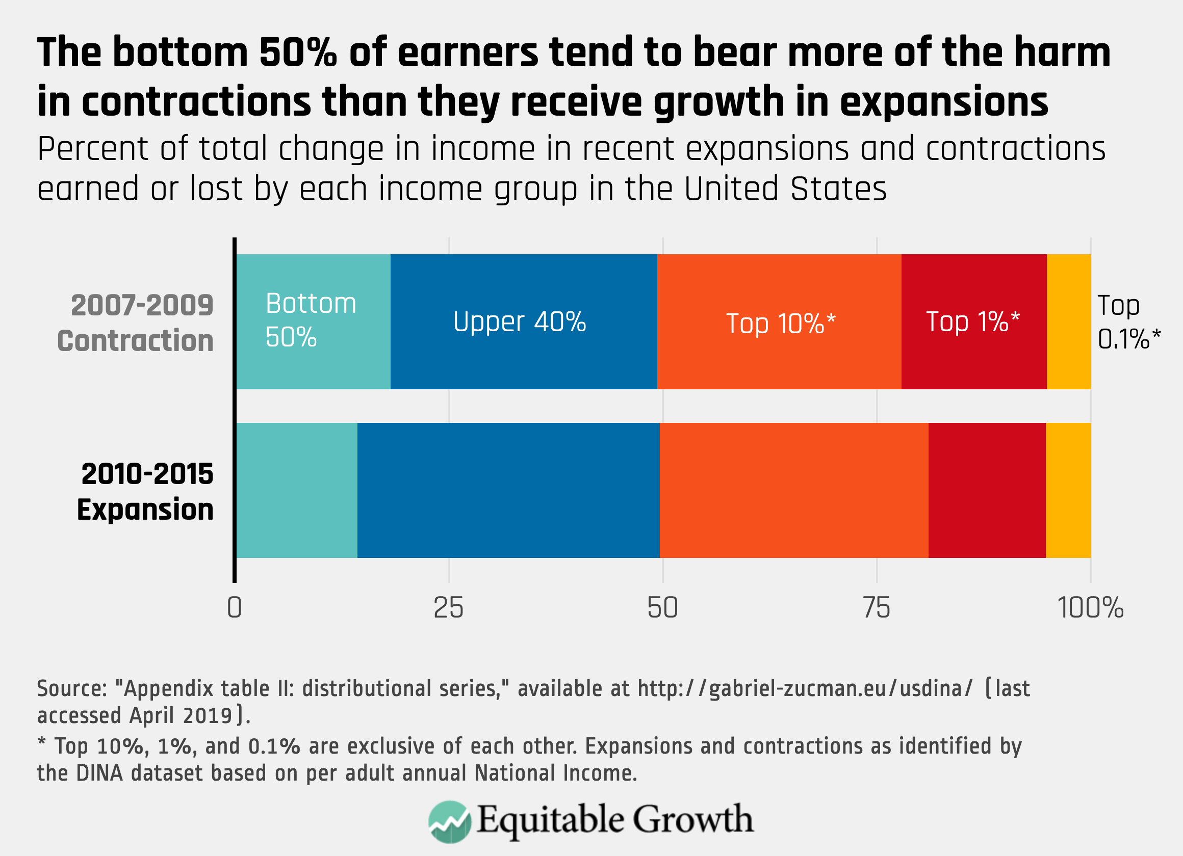https://equitablegrowth.org/
