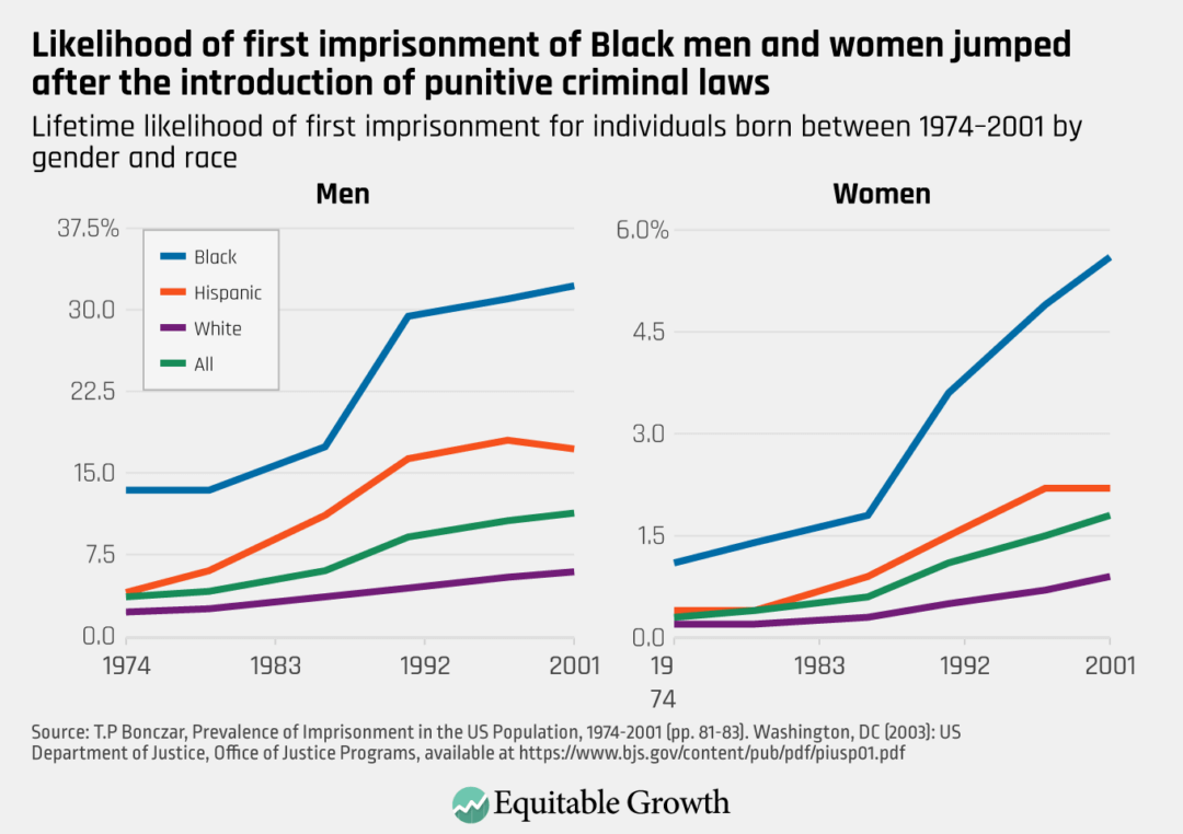 Lifetime likelihood of first imprisonment for individuals born between 1974–2001 by gender and race