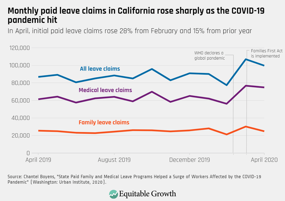 In April, initial paid leave claims rose 28% from February and 15% from prior year
