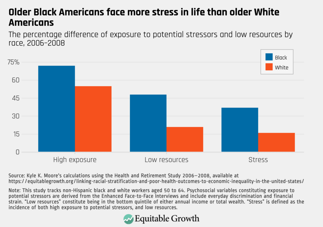 The percentage difference of exposure to potential stressors and low resources by race, 2006–2008