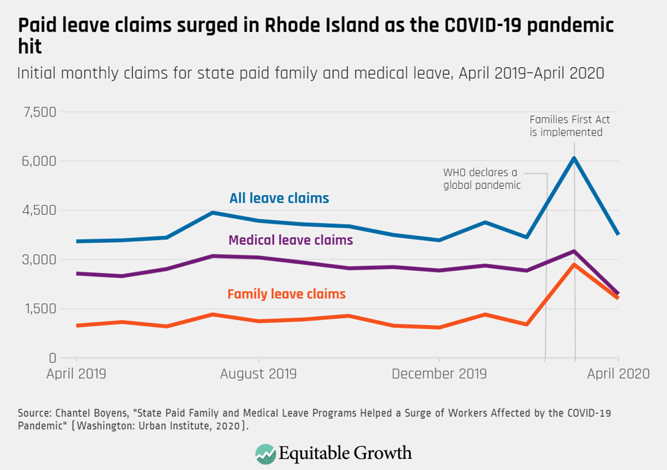 Initial monthly claims for state paid family and medical leave, April 2019–April 2020