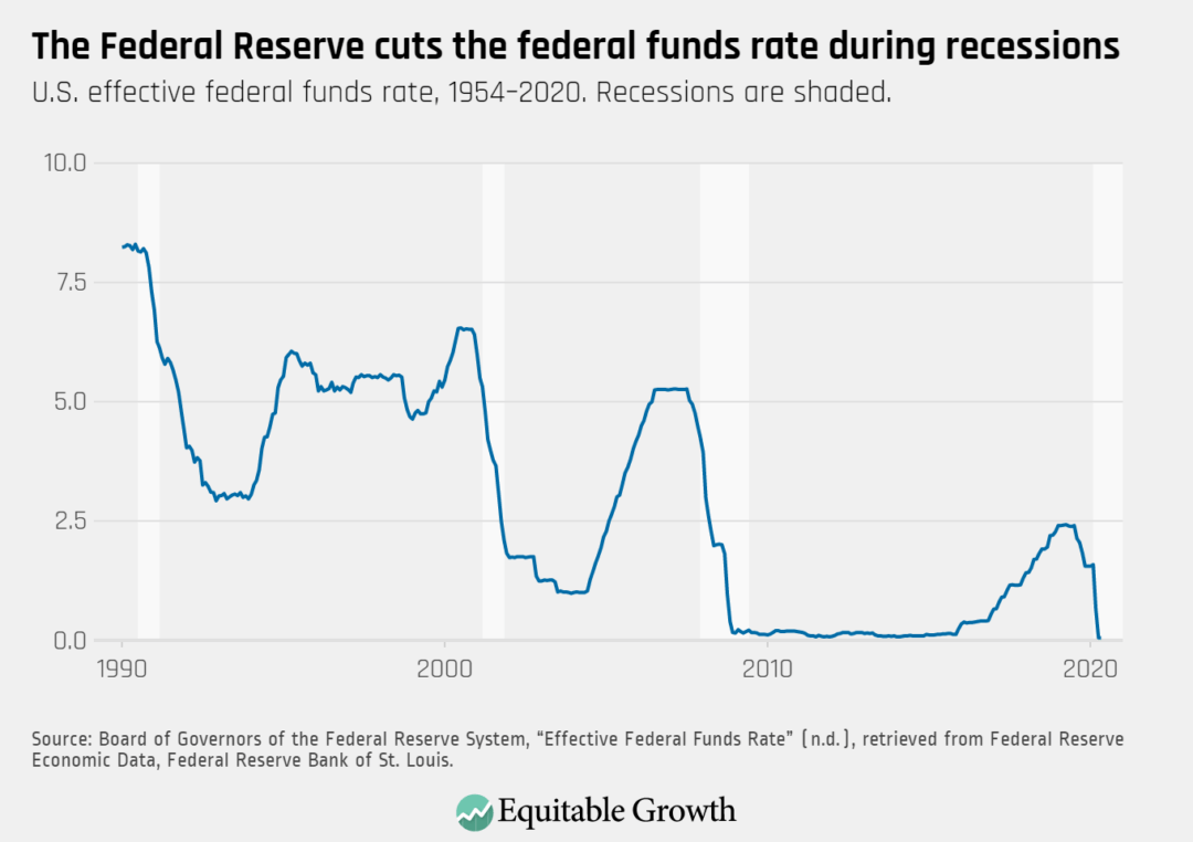 U.S. effective federal funds rate, 1954–2020