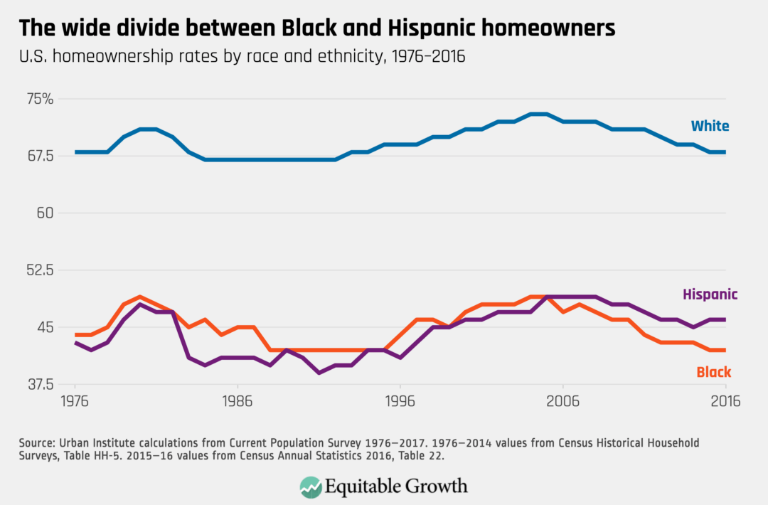 U.S. homeownership rates by race and ethnicity, 1976–2016