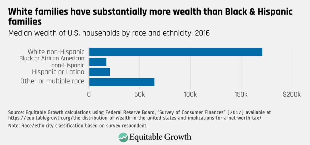 Median wealth of U.S. households by race and ethnicity, 2016