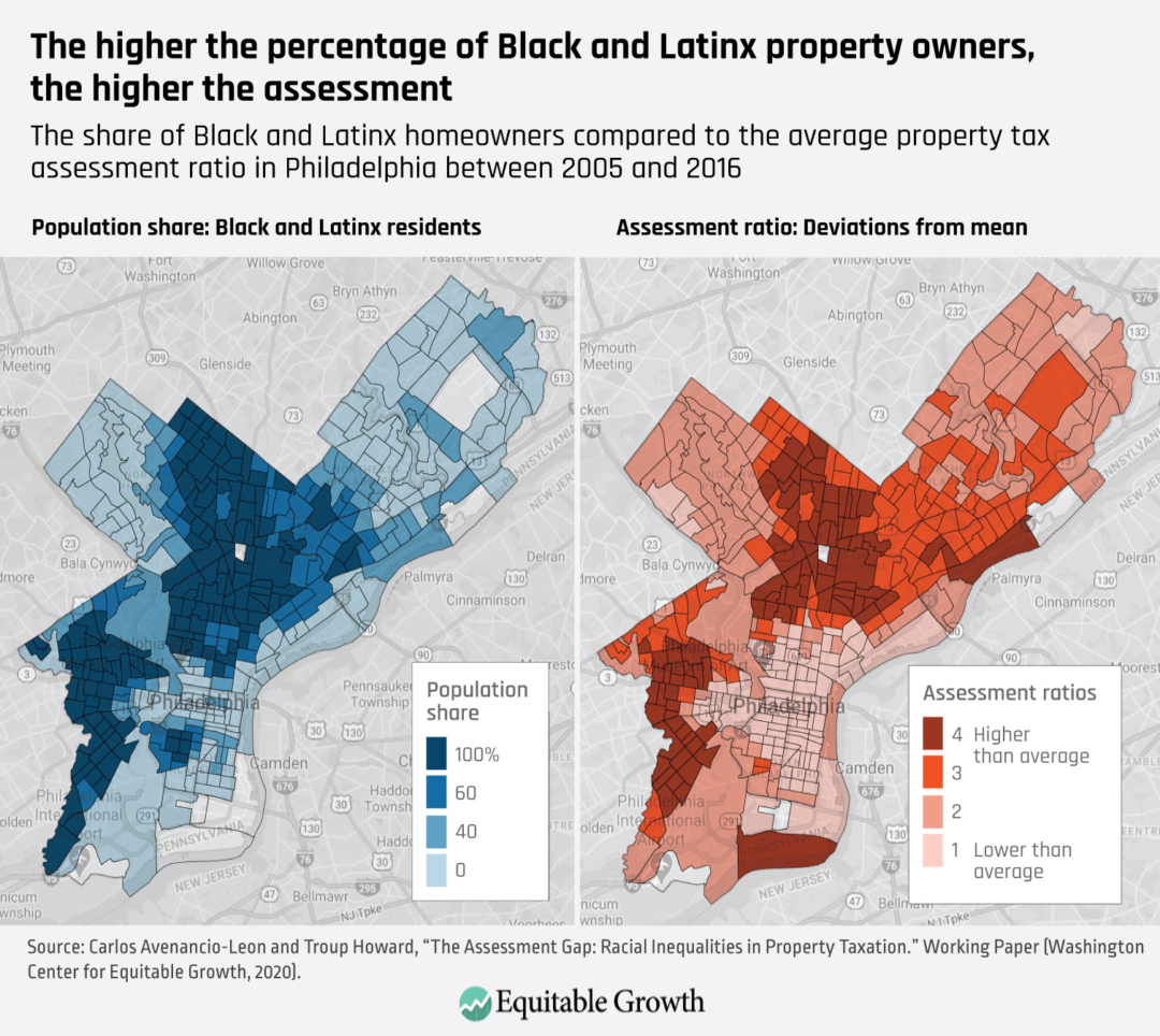 The share of Black and Latinx homeowners compared to the average property tax ratio in Philadelphia between 2005 and 2016