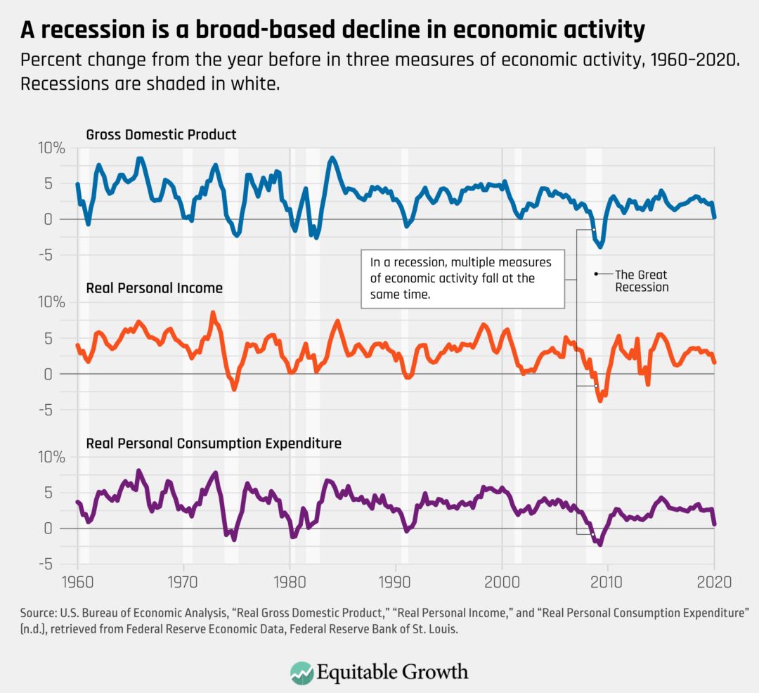 Percent change from the year before in three measures of economic activity, 1960–2020