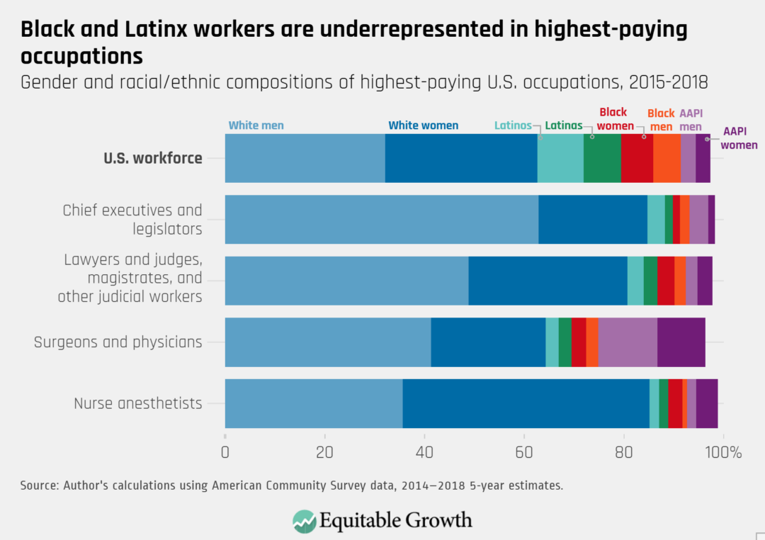 Gender and racial/ethnic compositions of highest-paying U.S. occupations, 2015–2018