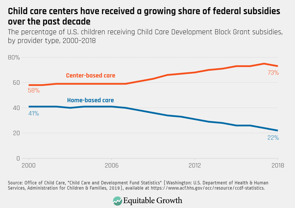 The percentage of U.S. children receiving Child Care Development Block Grant subsidies, by provider type, 2000–2018