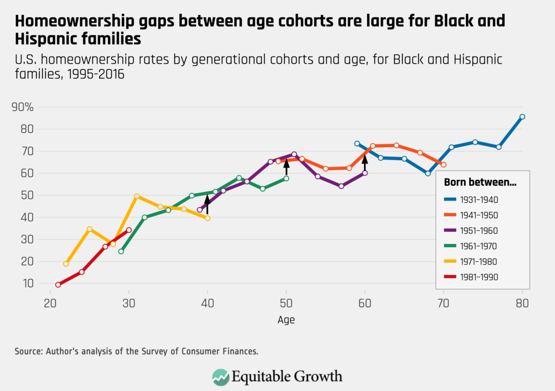 U.S. homeowership rates by generational cohorts and age, for Black and Hispanic families, 1995–2016