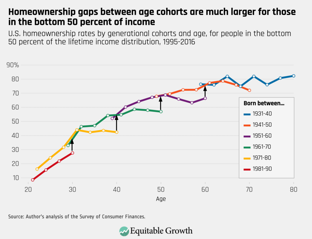U.S. homeownership rates by generational cohorts and age, for people in the bottom 50 percent of the lifetime income distribution, 1995–2016