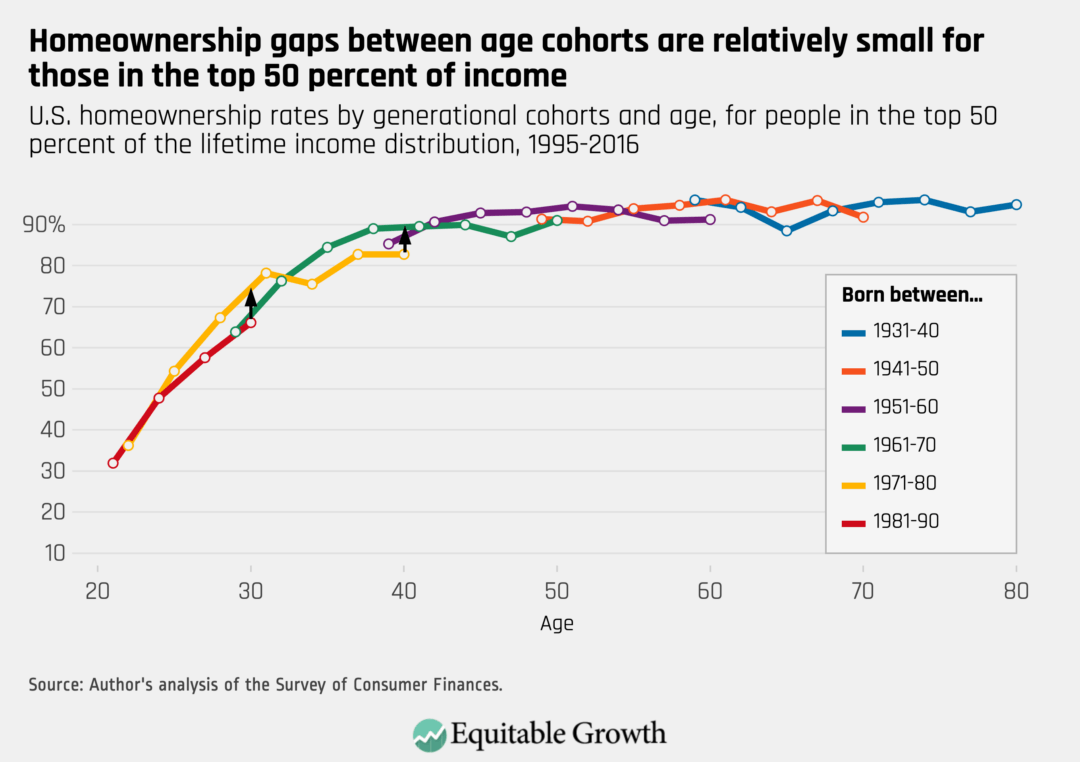 U.S. homeownership gaps between age cohorts are relatively small for those in the top 50 percent of income