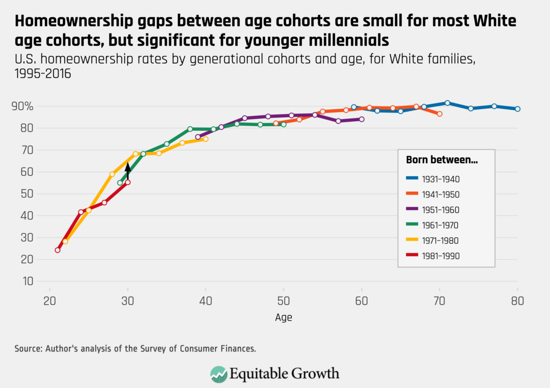 U.S. homeownership rates by generational cohorts and age, for White families, 1995–2016