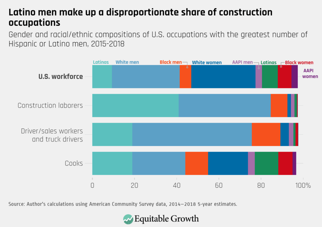 Gender and racial/ethnic compositions of U.S. occupations with the greatest number of Hispanic or Latino men, 2015–2018