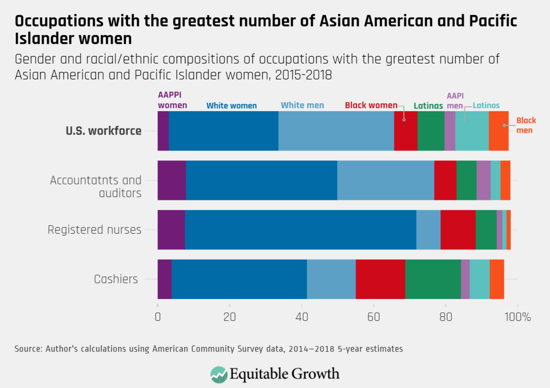 Gender and racial/ethnic compositions of occupations with the greatest number of Asian American and Pacific Islander women, 2015–2018
