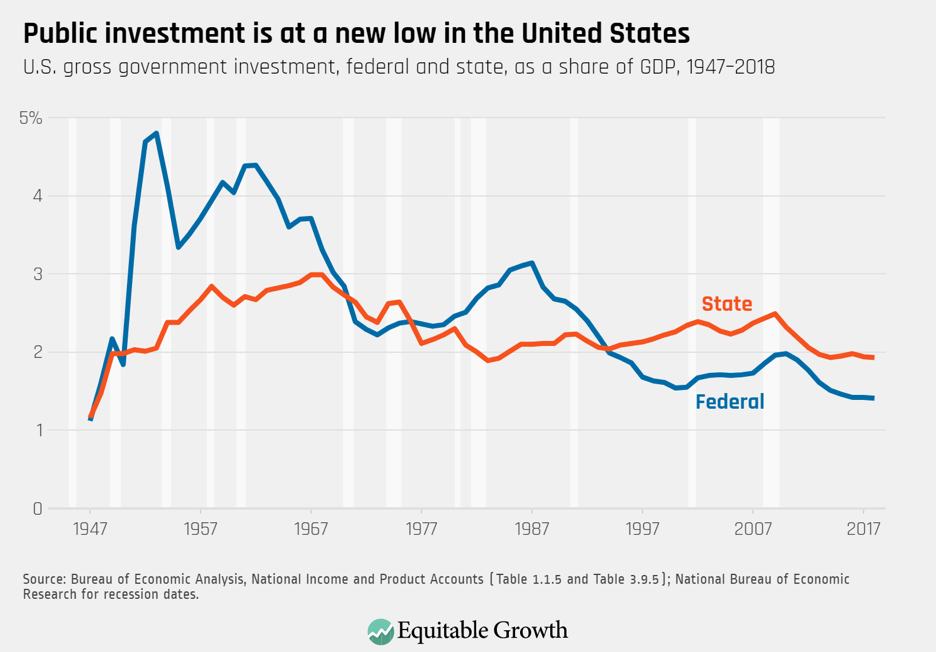 U.S. gross government investment, federal and state, as a share of GDP, 1947–2018