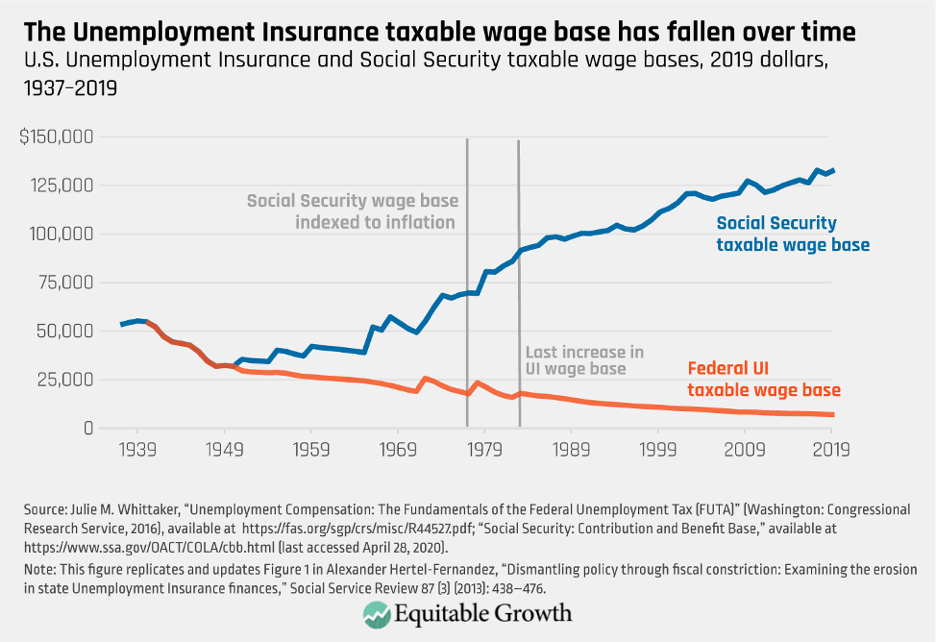 U.S. Unemployment Insurance and Social Security taxable wage bases, 2019 dollars, 1937–2019